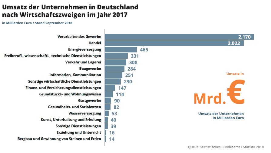 Umsatz in Deutschland
