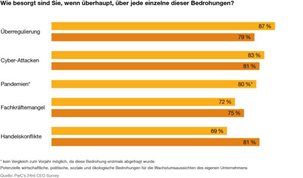 Als größte Bedrohungen schätzen deutsche Manager vor allem Überregulierung (87 Prozent), Cyber-Attacken (83 Prozent) und Pandemien (80 Prozent) ein.